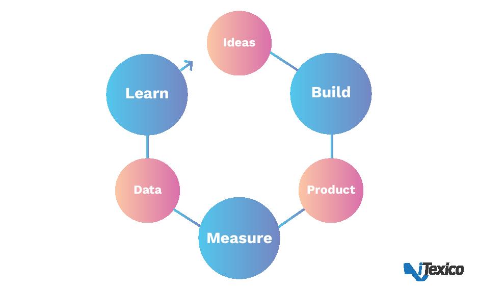 lean loop for startups
