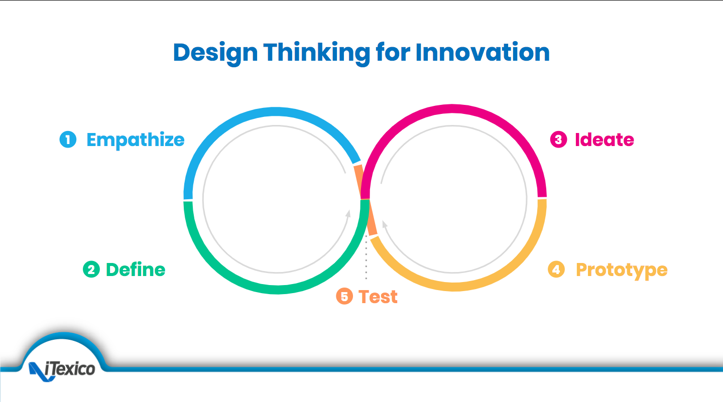 design thinking for innovation graphic