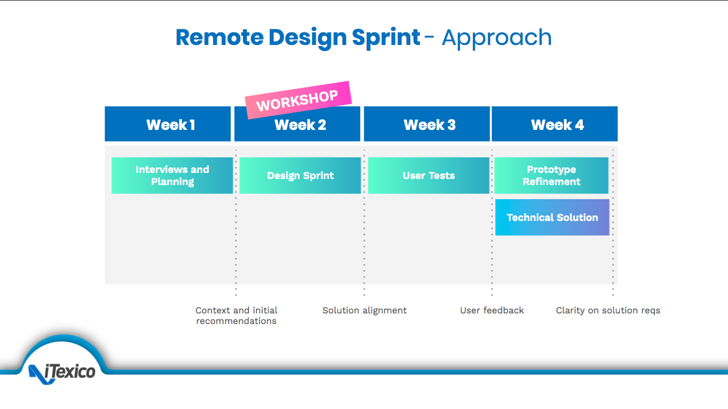 remote design sprints