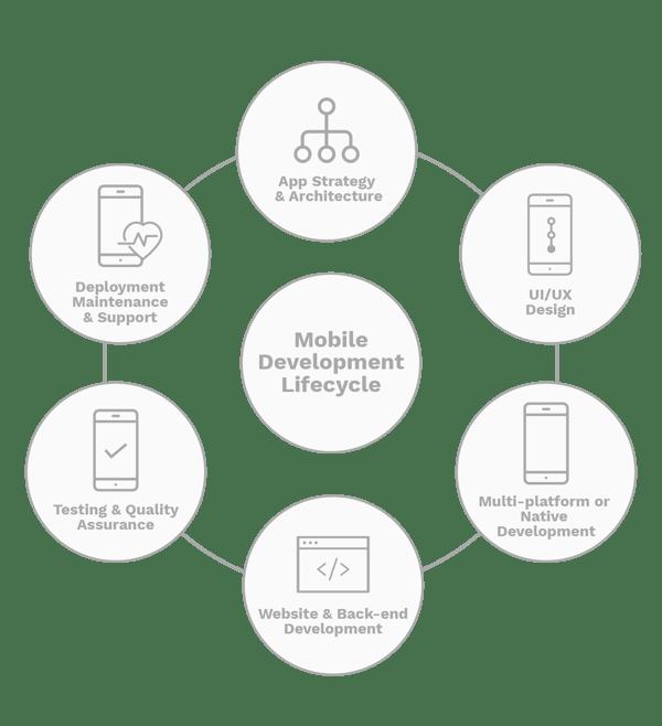 Mobile Development Lifecycle