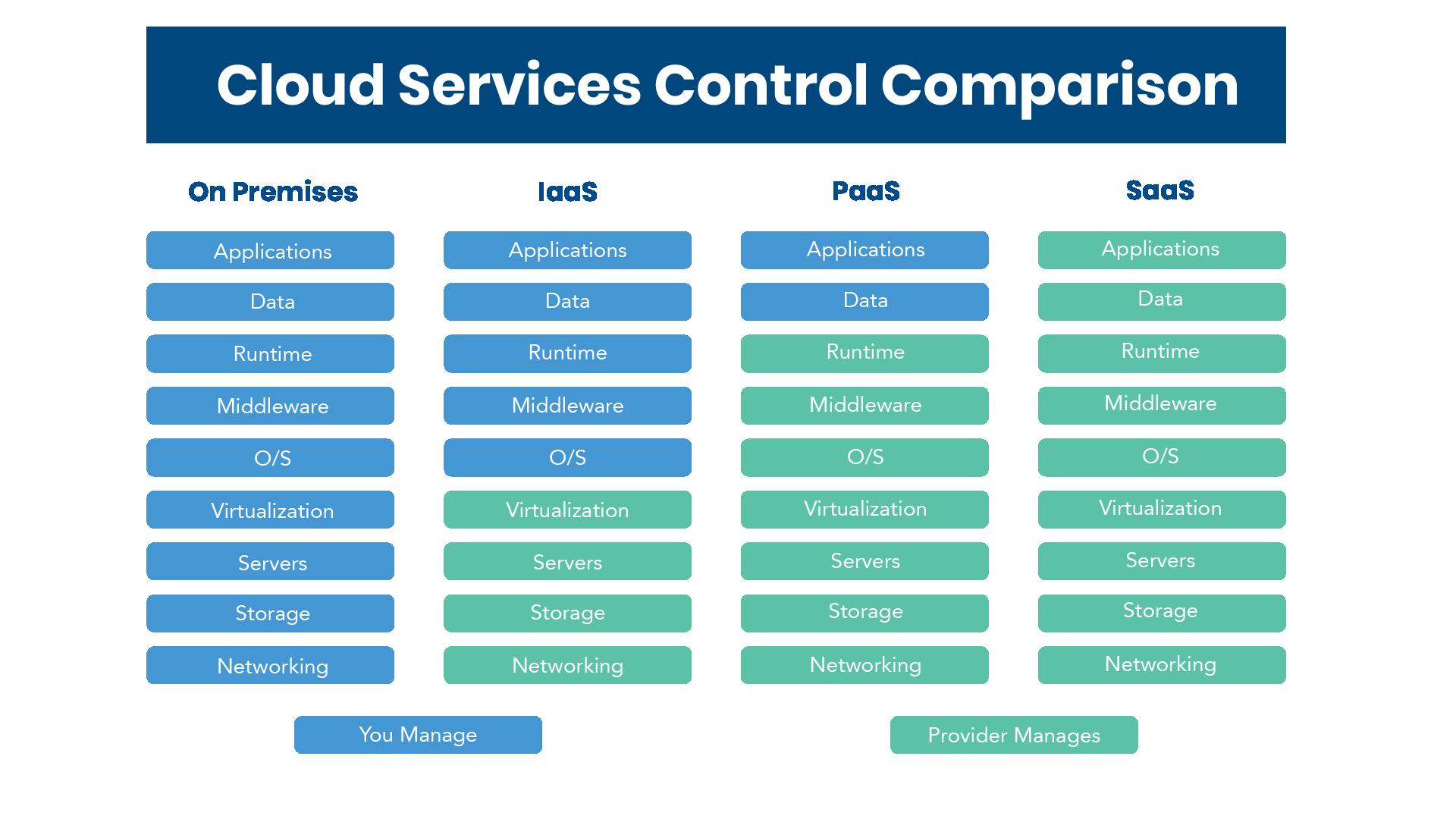 Cloud comparison-01