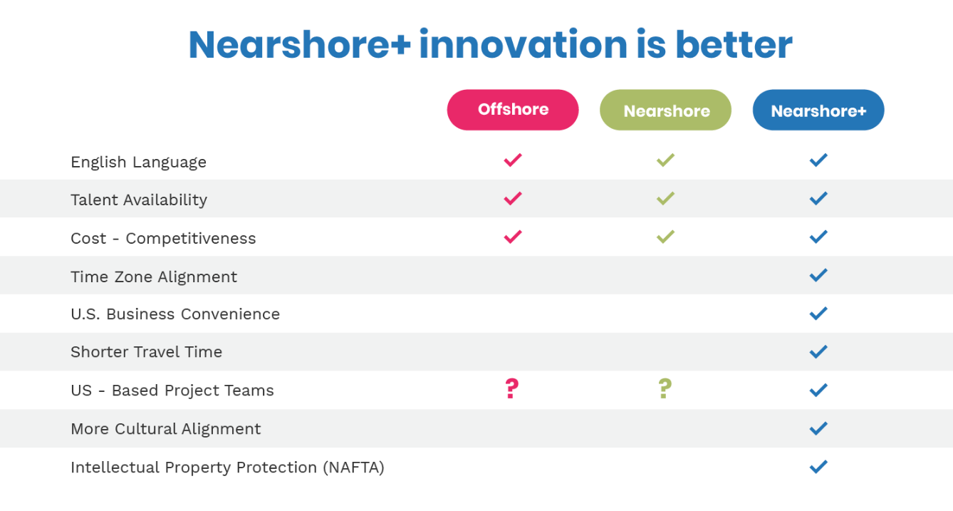 Nearshore, Offshore, Onshore, comparative chart
