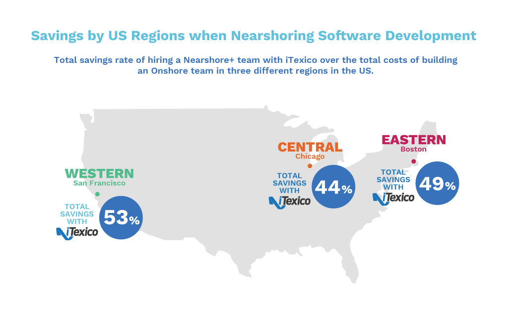 outsourcing software development Cost Benefits Infographic