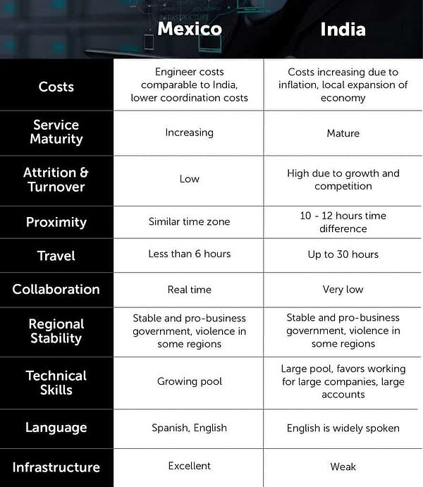 Nearshore vs offshore services comparison iTexico outsource software development services