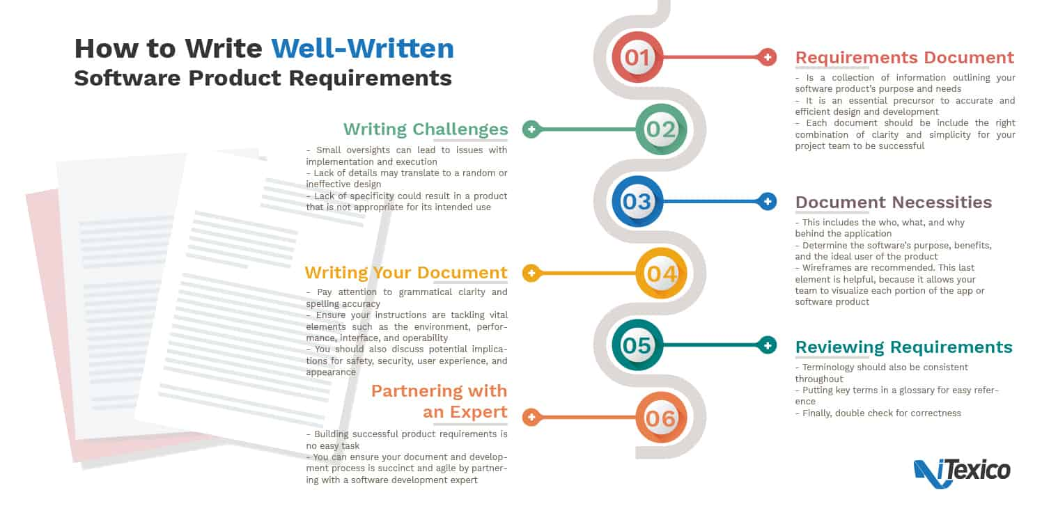 How to Write Well-Written Software Product Requirements Infographic