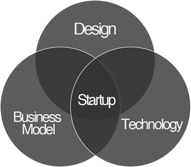 3 parts of design