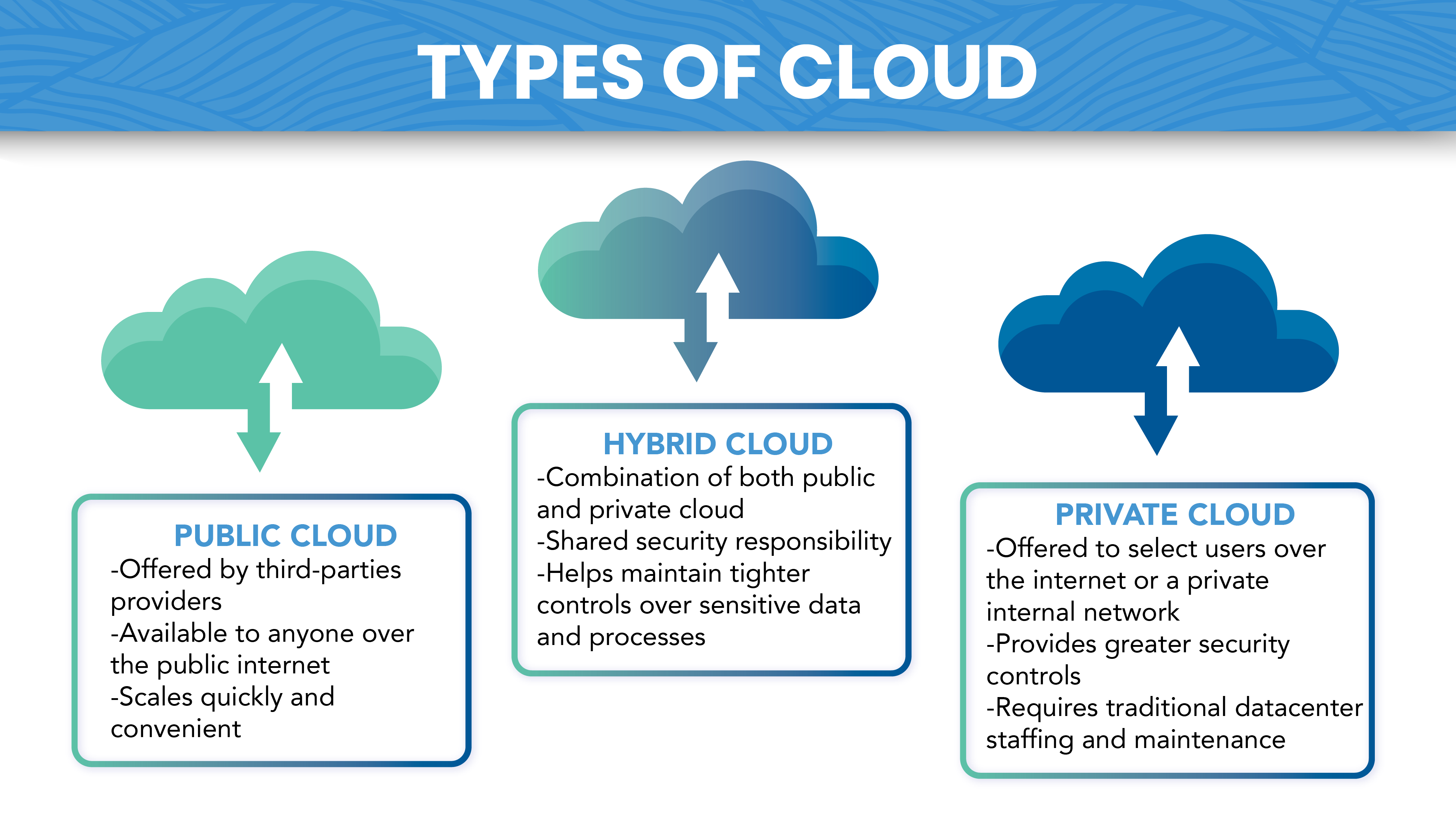 Types of cloud-01