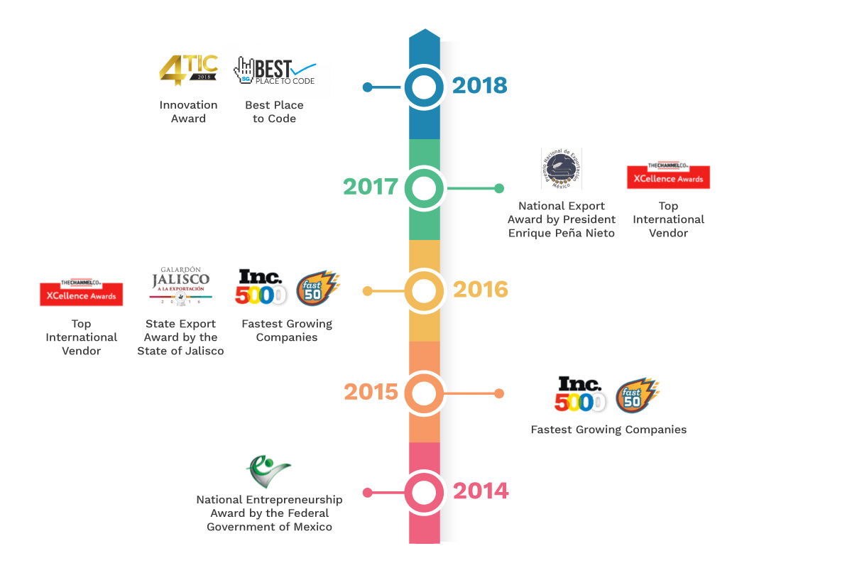 iTexico Timeline
