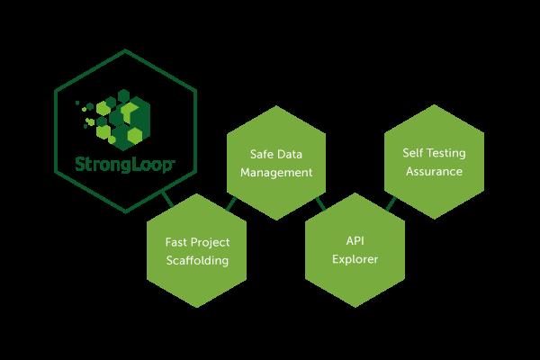 StrongLoop-advantages.png
