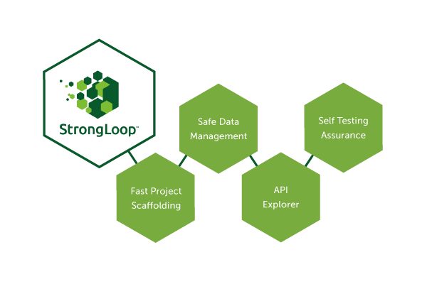 StrongLoop-advantages.png