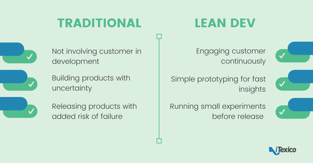 Traditional development vs Lean development