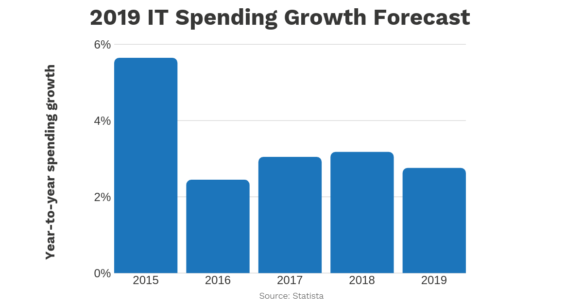 2019 IT spending growth forecast