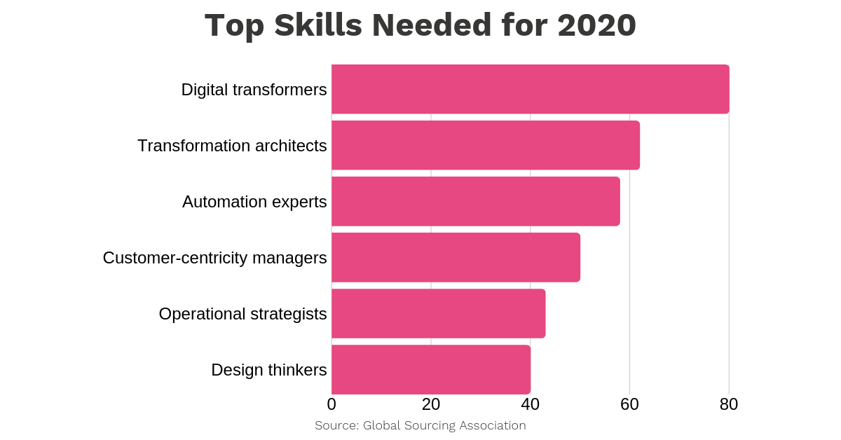 top skills needed for 2019